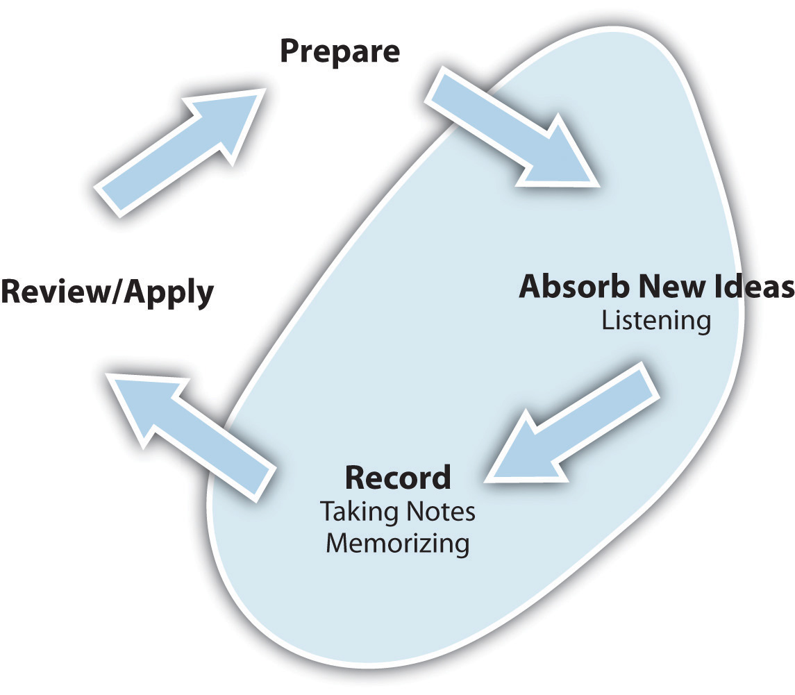 absorb new ideas (listening): record, review, prepare, absorb