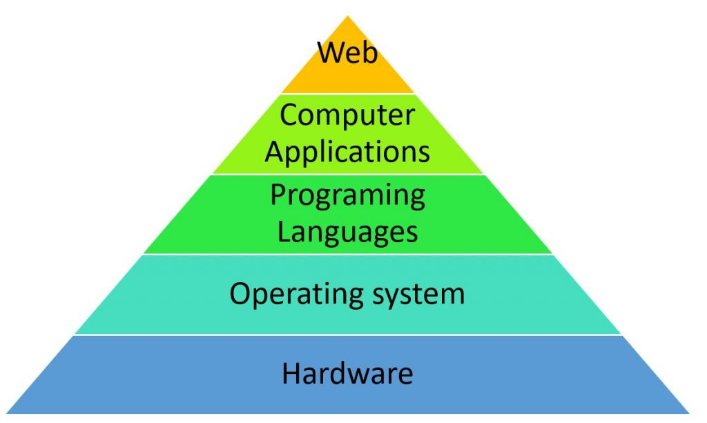 Image of the levels of technology as a pyramid. The Top is web, then computer applications, then programming languages, then operating systems, and then hardware.